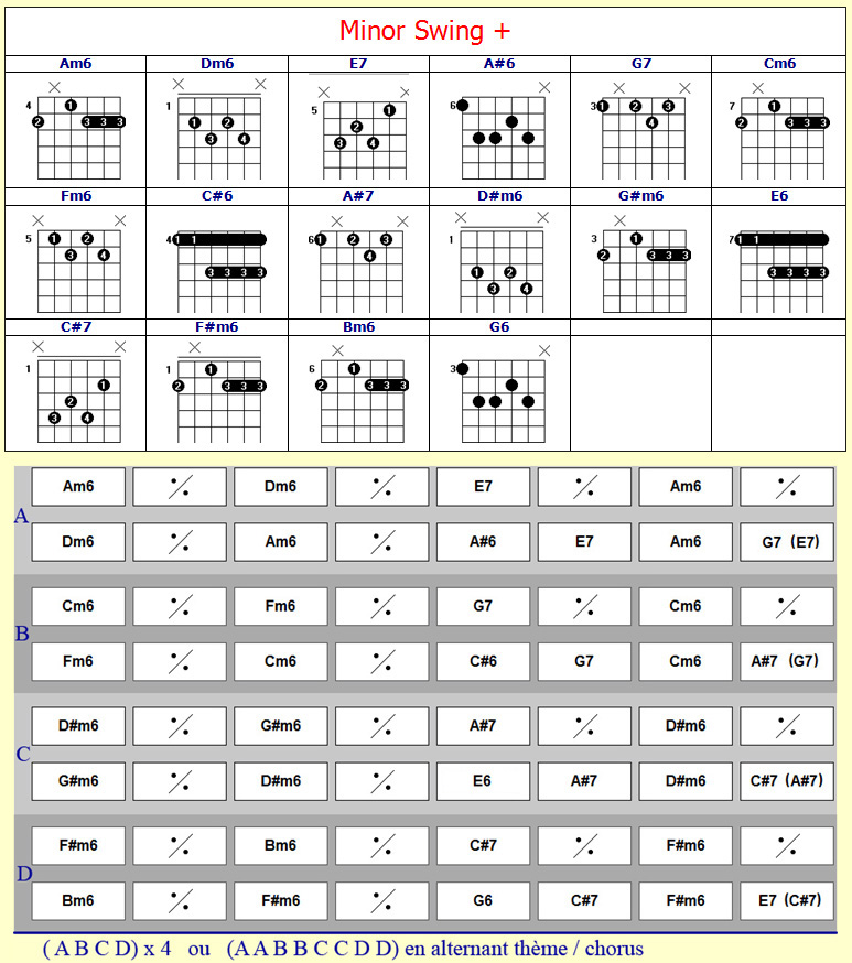 Minor Swing Guitar Chords Gallery - basic guitar chords finger placement